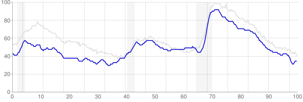 Wisconsin monthly unemployment rate chart from 1990 to October 2017